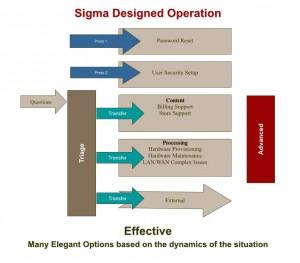 crude versus sigma designs.002